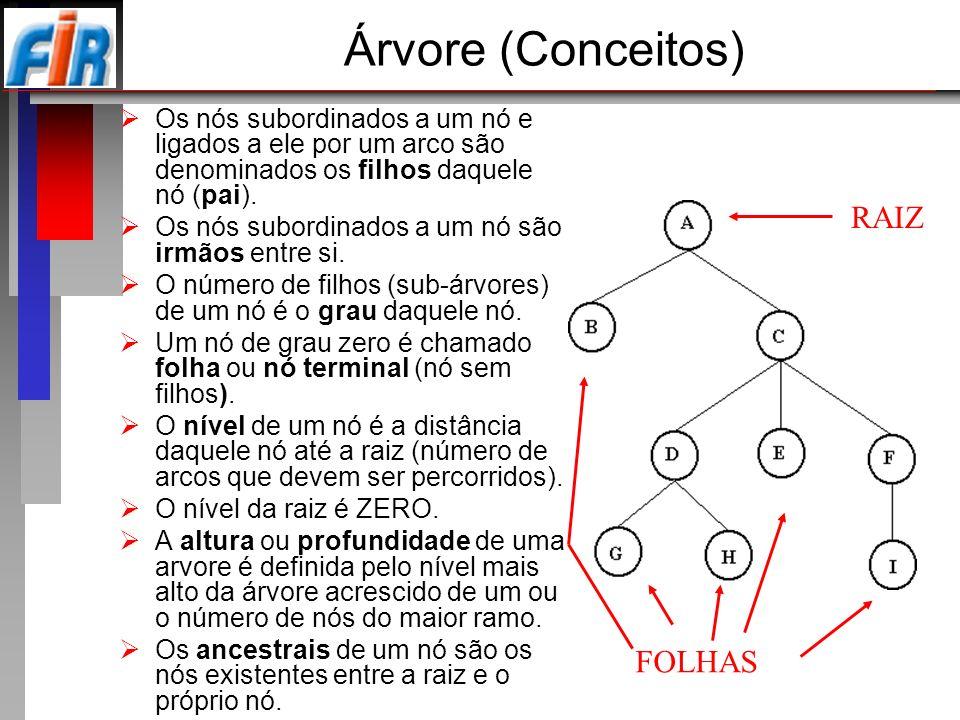 Árvore (Conceitos) Os nós subordinados a um nó e ligados a ele por um arco são denominados os filhos daquele nó (pai). Os nós subordinados a um nó são