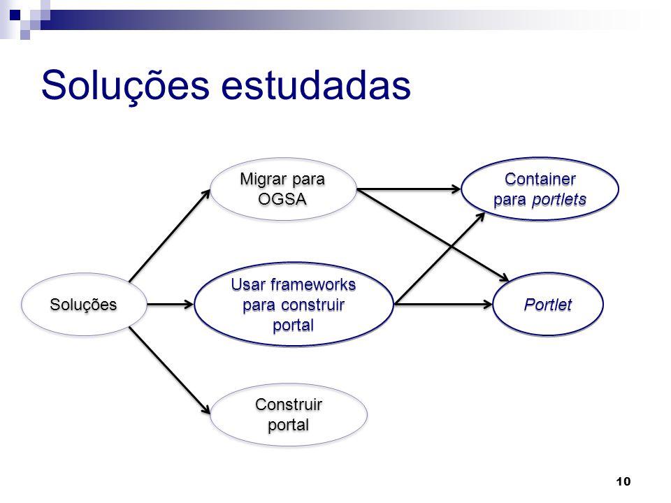 Soluções estudadas 10 Soluções Construir portal Migrar para OGSA Usar frameworks para construir portal Container para portlets Portlet