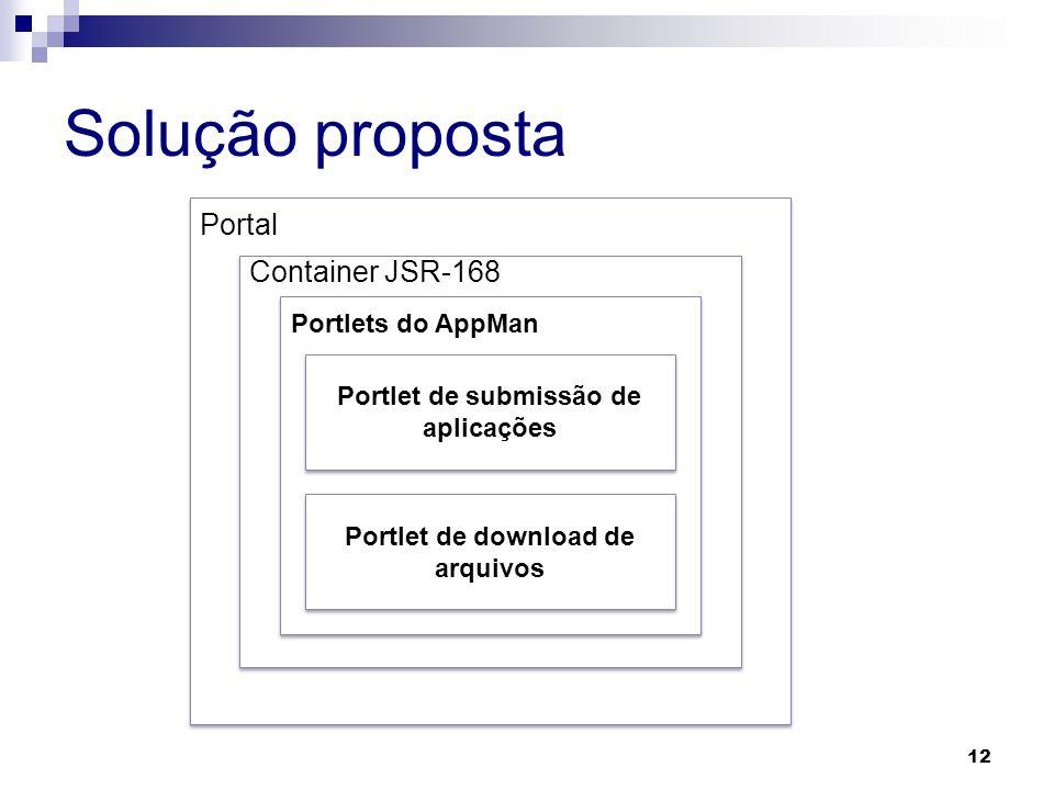 Solução proposta 12 Portal Container JSR-168 Portlets do AppMan Portlet de submissão de aplicações Portlet de download de arquivos
