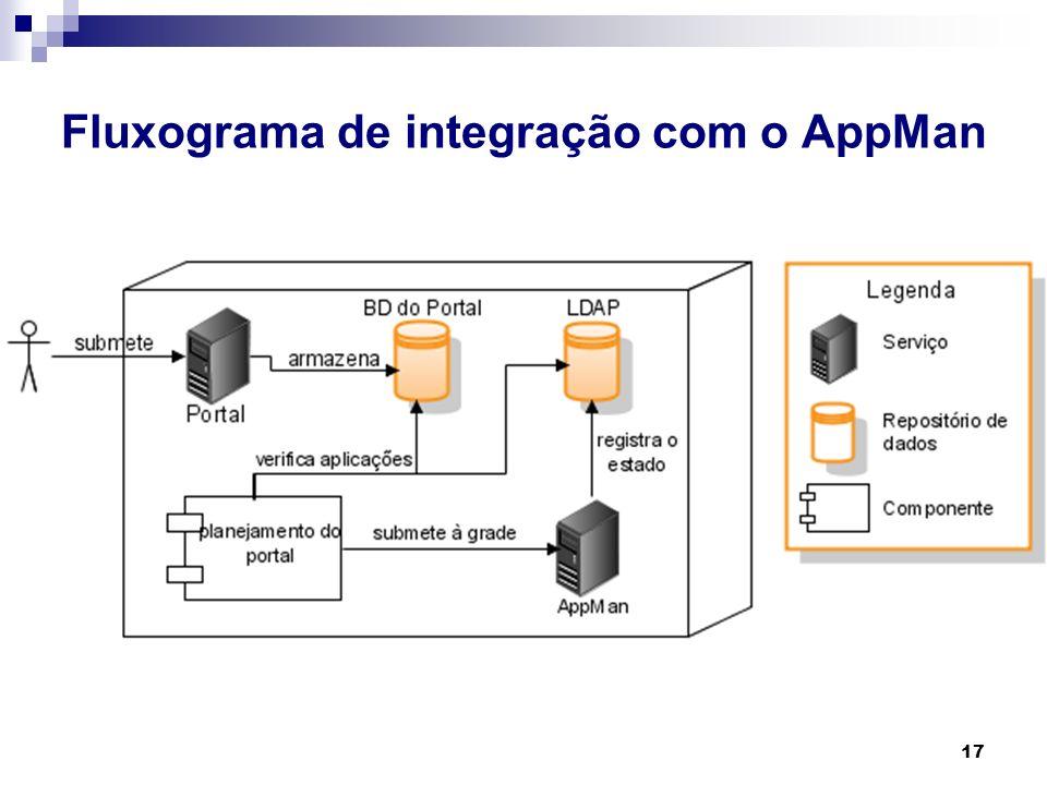 17 Fluxograma de integração com o AppMan