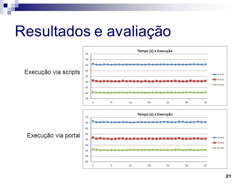 Resultados e avaliação 21 Execução via scripts Execução via portal
