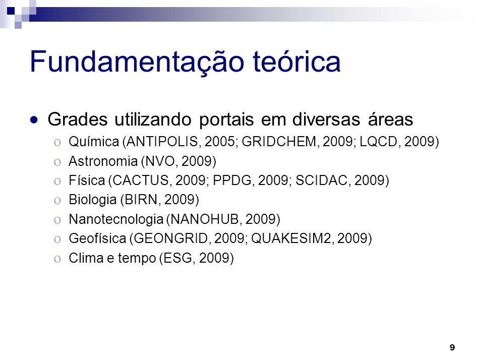 Fundamentação teórica Grades utilizando portais em diversas áreas Química (ANTIPOLIS, 2005; GRIDCHEM, 2009; LQCD, 2009) Astronomia (NVO, 2009) Física