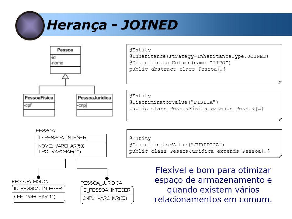 Herança - JOINED @Entity @Inheritance(strategy=InheritanceType.JOINED) @DiscriminatorColumn(name= TIPO ) public abstract class Pessoa{…} @Entity @DiscriminatorValue( FISICA ) public class PessoaFisica extends Pessoa{…} @Entity @DiscriminatorValue( JURIDICA ) public class PessoaJuridica extends Pessoa{…} Flexível e bom para otimizar espaço de armazenamento e quando existem vários relacionamentos em comum.