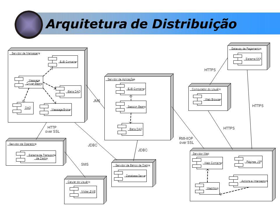 Arquitetura de Distribuição Servidor de Mensagens Computador do Usuário Servidor Web HTTPS Servidor de Aplicações EJB Container Web Browser Actions e