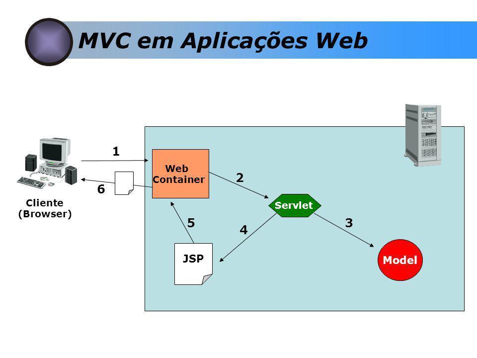 MVC em Aplicações Web Cliente (Browser) Web Container Servlet 1 6 Model JSP 2 3 4 5