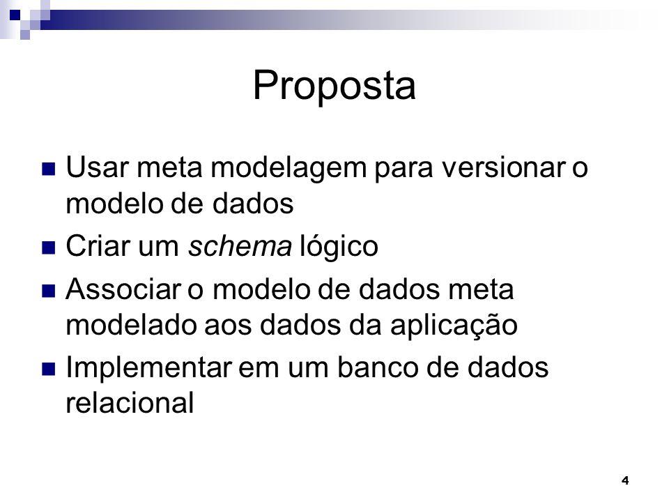 4 Proposta Usar meta modelagem para versionar o modelo de dados Criar um schema lógico Associar o modelo de dados meta modelado aos dados da aplicação