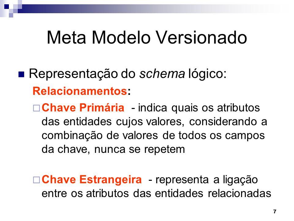 7 Meta Modelo Versionado Representação do schema lógico: Relacionamentos: Chave Primária - indica quais os atributos das entidades cujos valores, cons