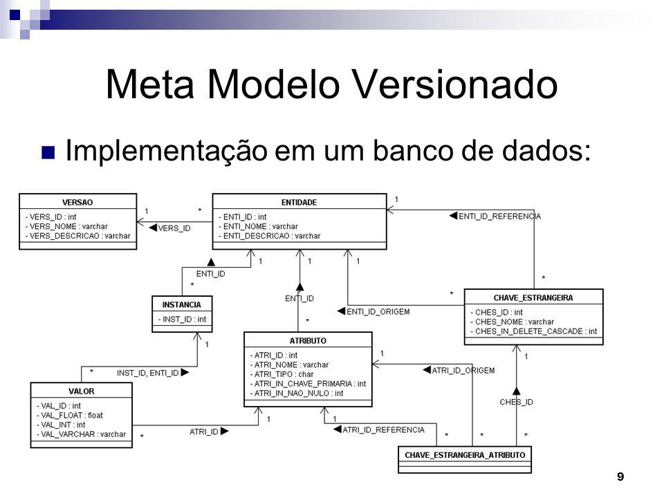 9 Meta Modelo Versionado Implementação em um banco de dados: