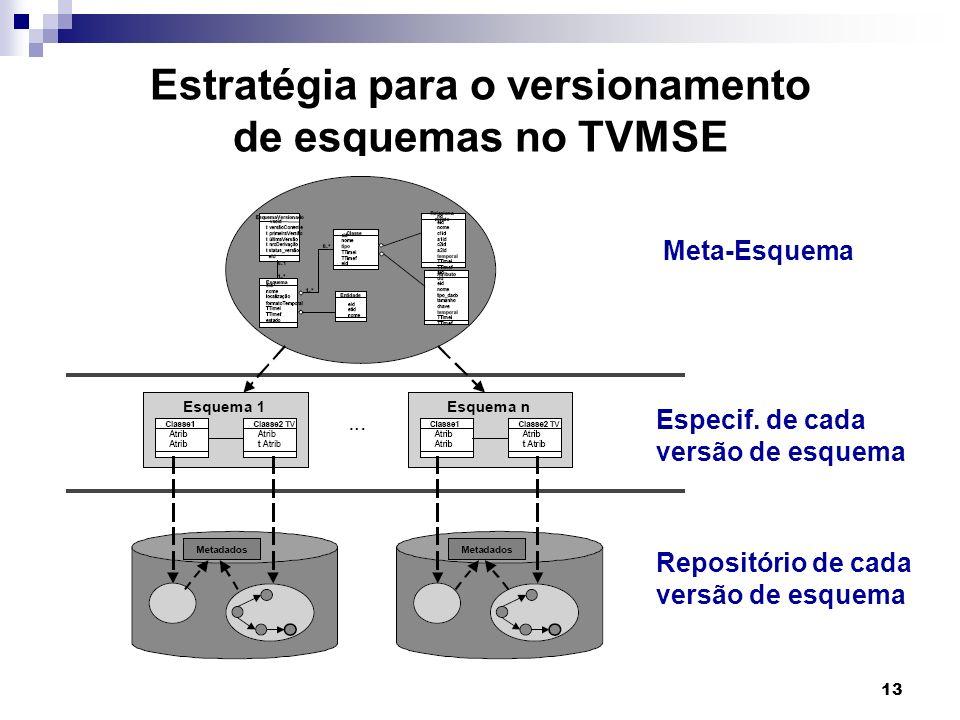 13 Estratégia para o versionamento de esquemas no TVMSE Meta-Esquema Especif. de cada versão de esquema Repositório de cada versão de esquema