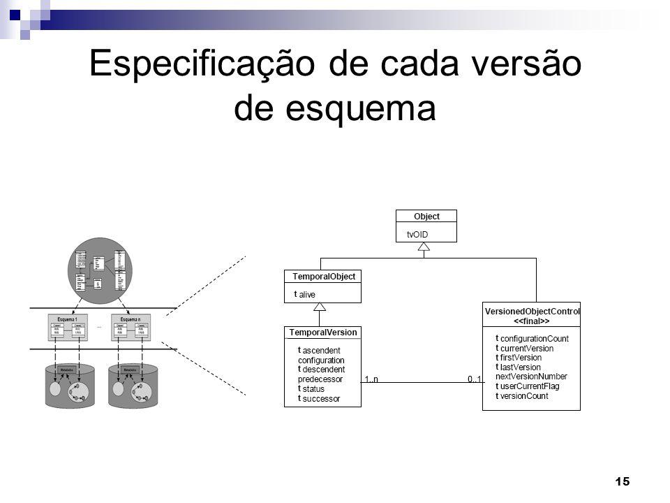 15 Especificação de cada versão de esquema