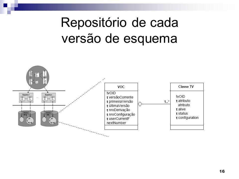 16 Repositório de cada versão de esquema