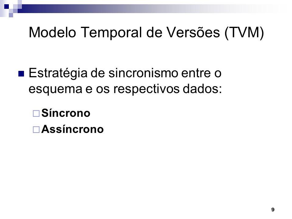 10 Modelo Temporal de Versões (TVM) Formas de derivação (ver se tem necessidade de falar...)