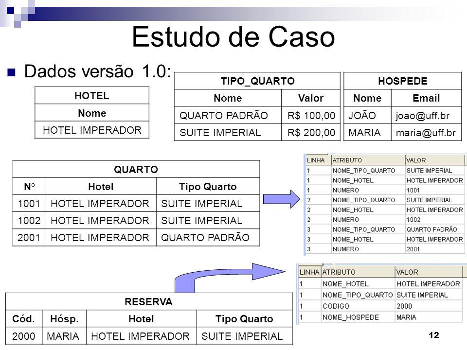 12 Estudo de Caso Dados versão 1.0: HOTEL Nome HOTEL IMPERADOR TIPO_QUARTO NomeValor QUARTO PADRÃOR$ 100,00 SUITE IMPERIALR$ 200,00 HOSPEDE NomeEmail