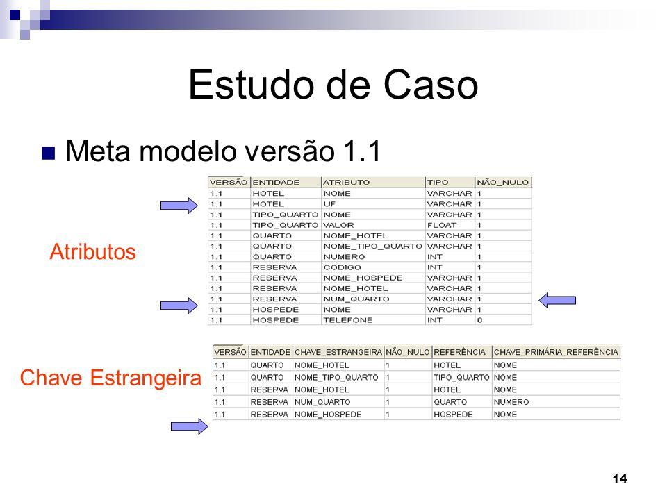 14 Estudo de Caso Meta modelo versão 1.1 Atributos Chave Estrangeira