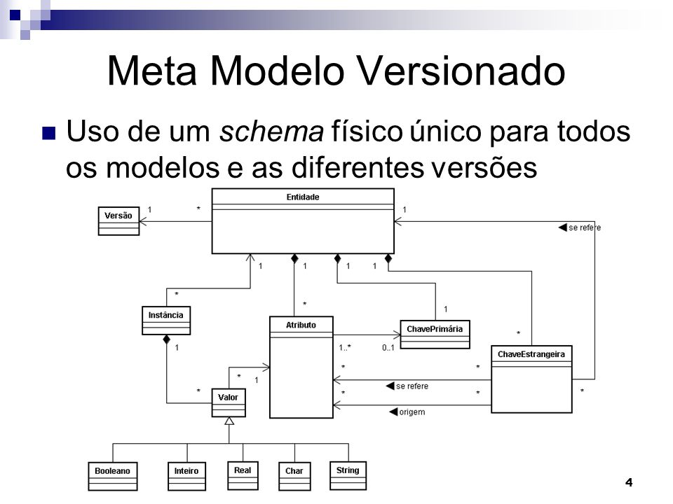 5 Meta Modelo Versionado Representação do schema lógico: Versão - representa as versões do schema.