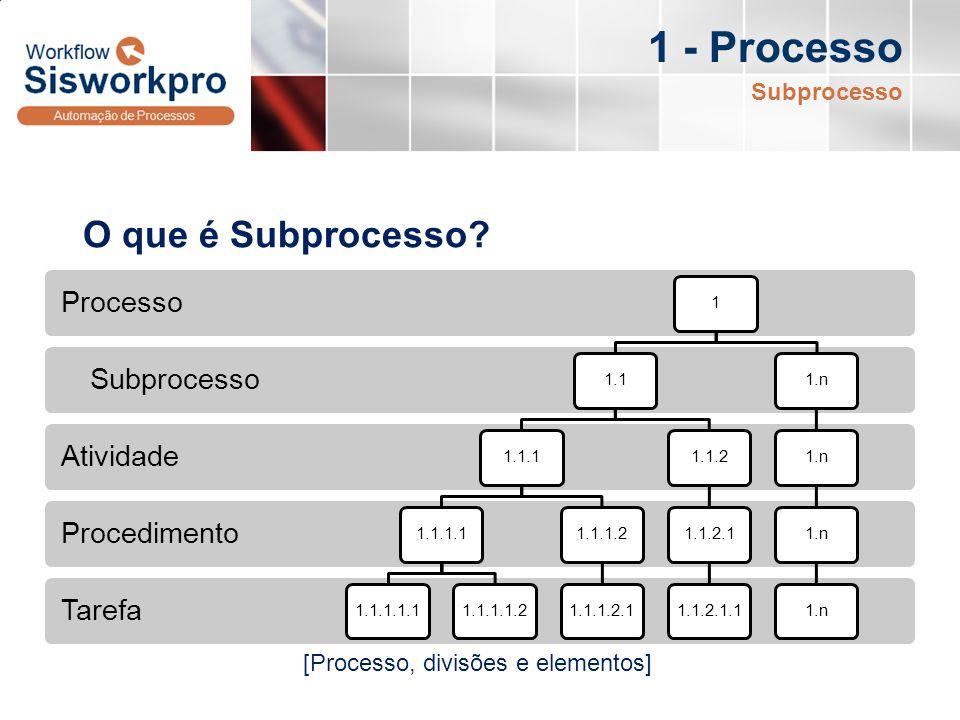 Tarefa Procedimento Atividade Subprocesso Processo 11.11.1.11.1.1.11.1.1.1.11.1.1.1.21.1.1.21.1.1.2.11.1.21.1.2.11.1.2.1.11.n O que é Subprocesso? 1 -