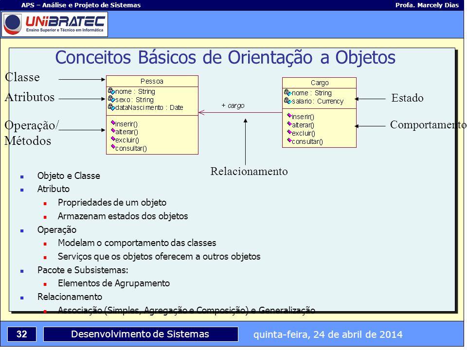 quinta-feira, 24 de abril de 2014 32 APS – Análise e Projeto de Sistemas Profa. Marcely Dias Desenvolvimento de Sistemas Conceitos Básicos de Orientaç