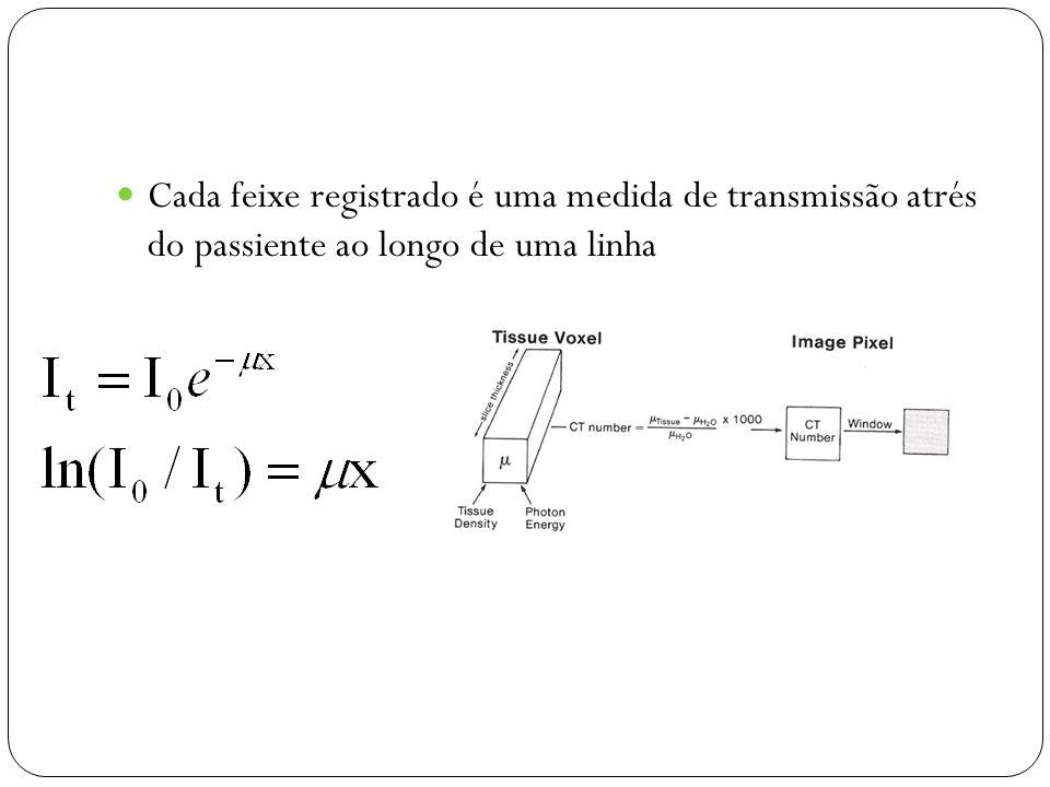 Cada feixe registrado é uma medida de transmissão atrés do passiente ao longo de uma linha
