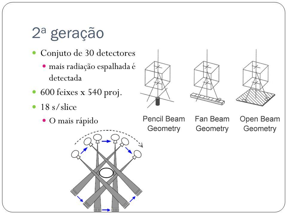 2 a geração Conjuto de 30 detectores mais radiação espalhada é detectada 600 feixes x 540 proj. 18 s/slice O mais rápido