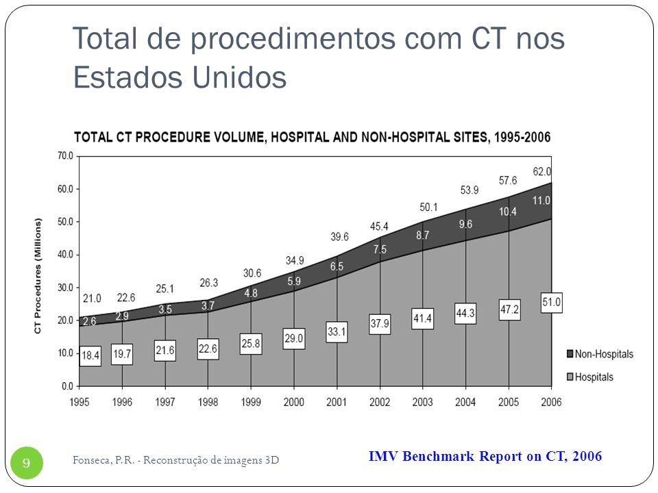 Total de procedimentos com CT nos Estados Unidos Fonseca, P.R. - Reconstrução de imagens 3D 9 IMV Benchmark Report on CT, 2006
