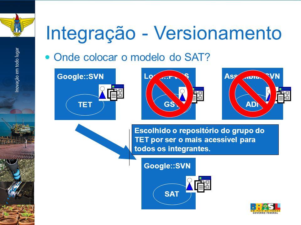 Integração - Versionamento Onde colocar o modelo do SAT? GST Local::PVCS ADI Assembla::SVN TET Google::SVN Escolhido o repositório do grupo do TET por