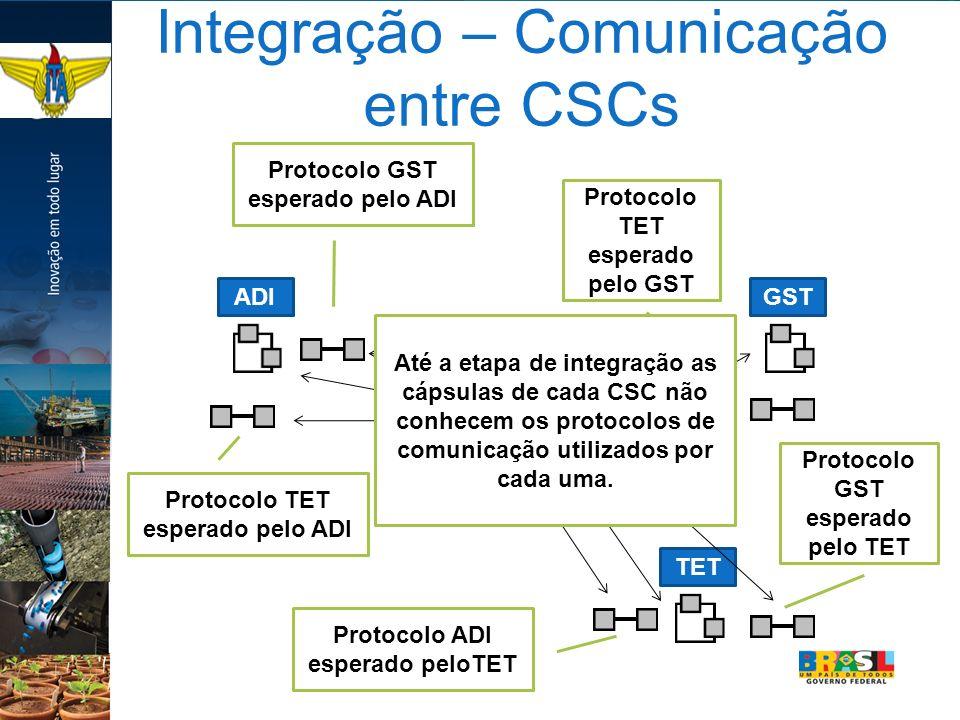 Integração – Comunicação entre CSCs ADIGSTTET Protocolo GST esperado pelo ADI Protocolo TET esperado pelo ADI Protocolo ADI esperado peloTET Protocolo GST esperado pelo TET Protocolo TET esperado pelo GST Top-capsules de cada CSC Protocolos implementados separadamente para cada CSC Até a etapa de integração as cápsulas de cada CSC não conhecem os protocolos de comunicação utilizados por cada uma.
