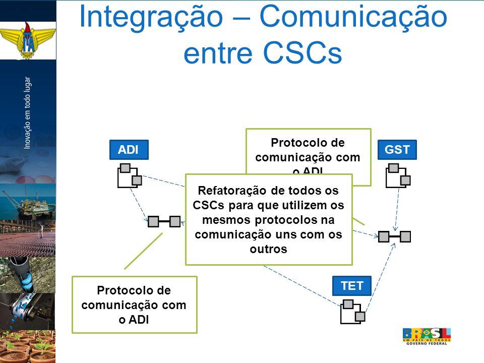 Integração – Comunicação entre CSCs ADIGSTTET Protocolo de comunicação com o ADI Refatoração de todos os CSCs para que utilizem os mesmos protocolos n
