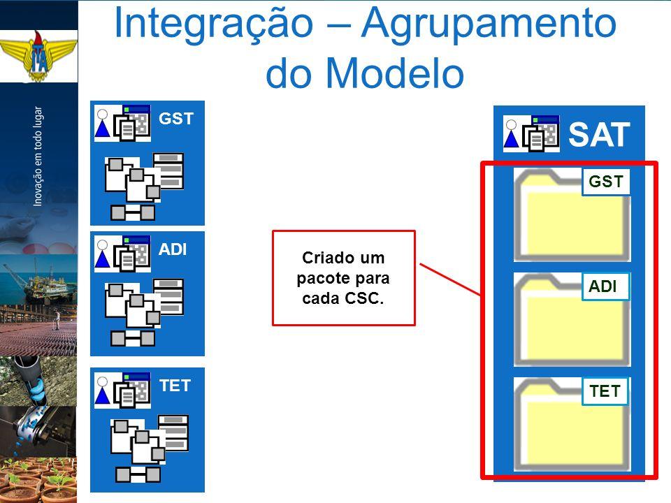 Integração – Agrupamento do Modelo GSTADITET SAT GSTADITET Criado um pacote para cada CSC.