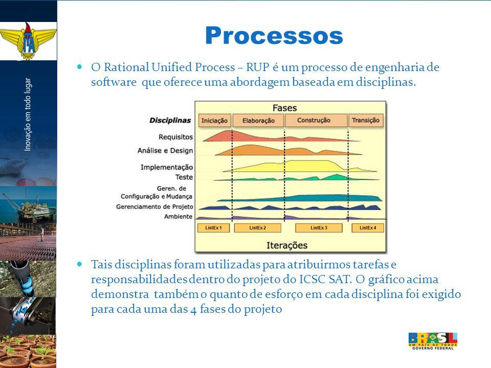 Processos O Rational Unified Process – RUP é um processo de engenharia de software que oferece uma abordagem baseada em disciplinas.