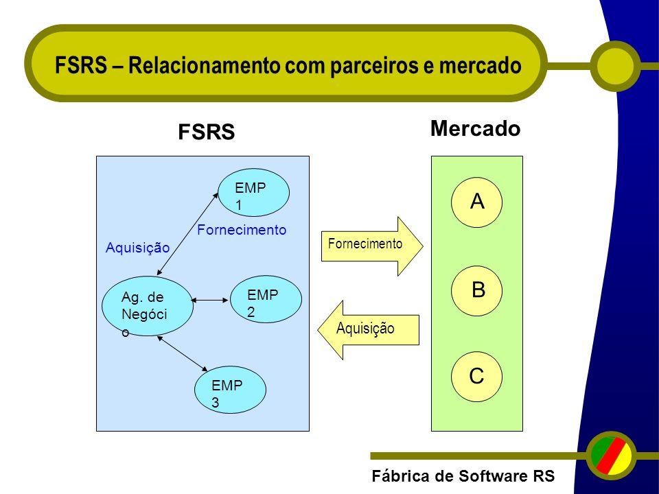 Fábrica de Software RS FSRS – Relacionamento com parceiros e mercado Fornecimento Aquisição Ag. de Negóci o EMP 1 EMP 2 EMP 3 A B C Fornecimento Aquis
