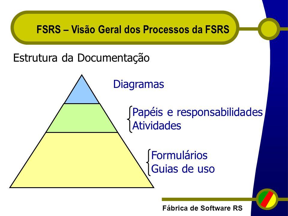 Fábrica de Software RS FSRS – Visão Geral dos Processos da FSRS Papéis e responsabilidades Atividades Formulários Guias de uso Estrutura da Documentaç