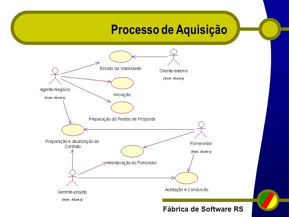 Fábrica de Software RS Processo de Aquisição
