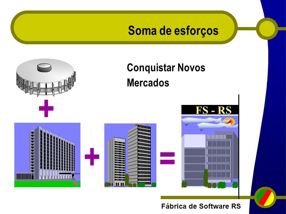 Fábrica de Software RS Objetivos 1) Organizar a capacidade produtiva de uma rede de produtores de SW que trabalhem de forma integrada, possibilitando atender demandas com: Padrão de Qualidade reconhecido; Grandes Volumes; Maior Produtividade; Negócios no Mercado Global.