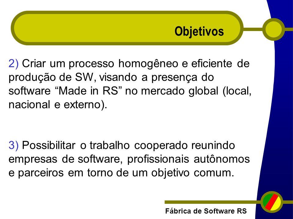 Fábrica de Software RS Objetivos 2) Criar um processo homogêneo e eficiente de produção de SW, visando a presença do software Made in RS no mercado gl