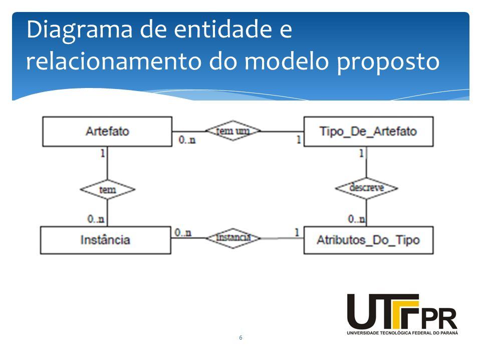 6 Diagrama de entidade e relacionamento do modelo proposto