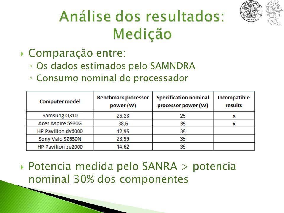 Comparação entre: Os dados estimados pelo SAMNDRA Consumo nominal do processador Potencia medida pelo SANRA > potencia nominal 30% dos componentes