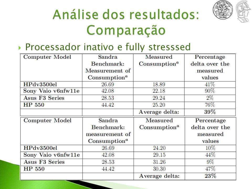 Processador inativo e fully stresssed