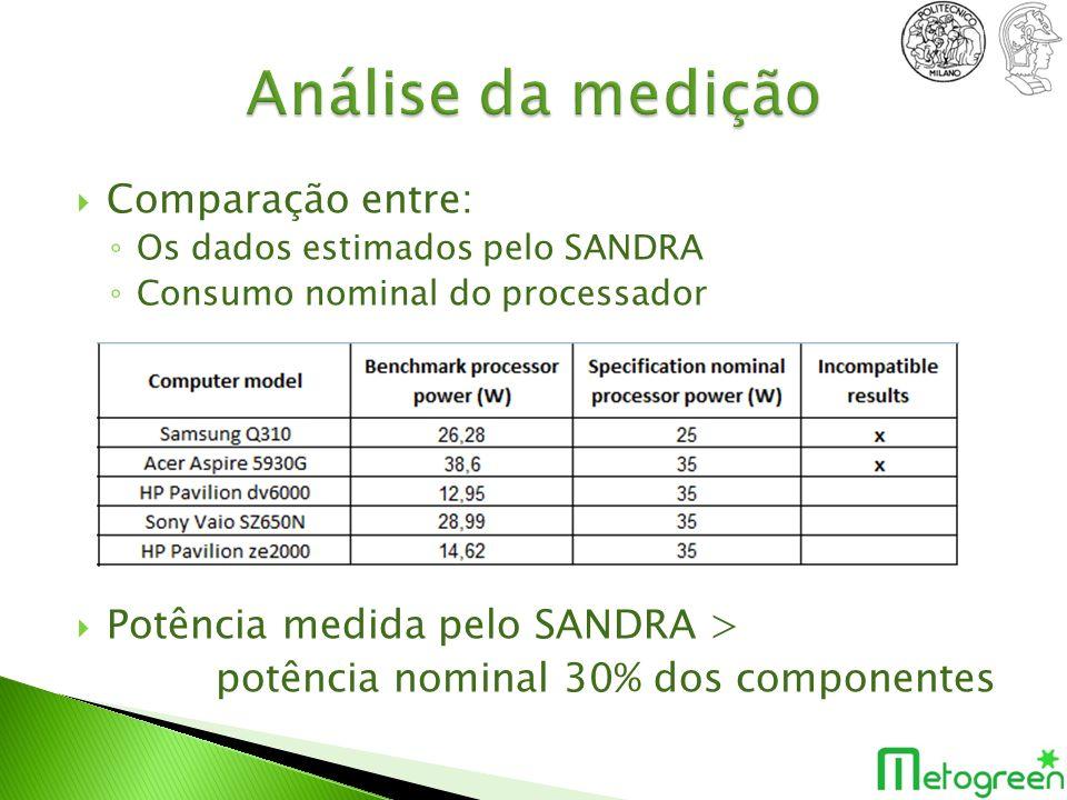 Comparação entre: Os dados estimados pelo SANDRA Consumo nominal do processador Potência medida pelo SANDRA > potência nominal 30% dos componentes