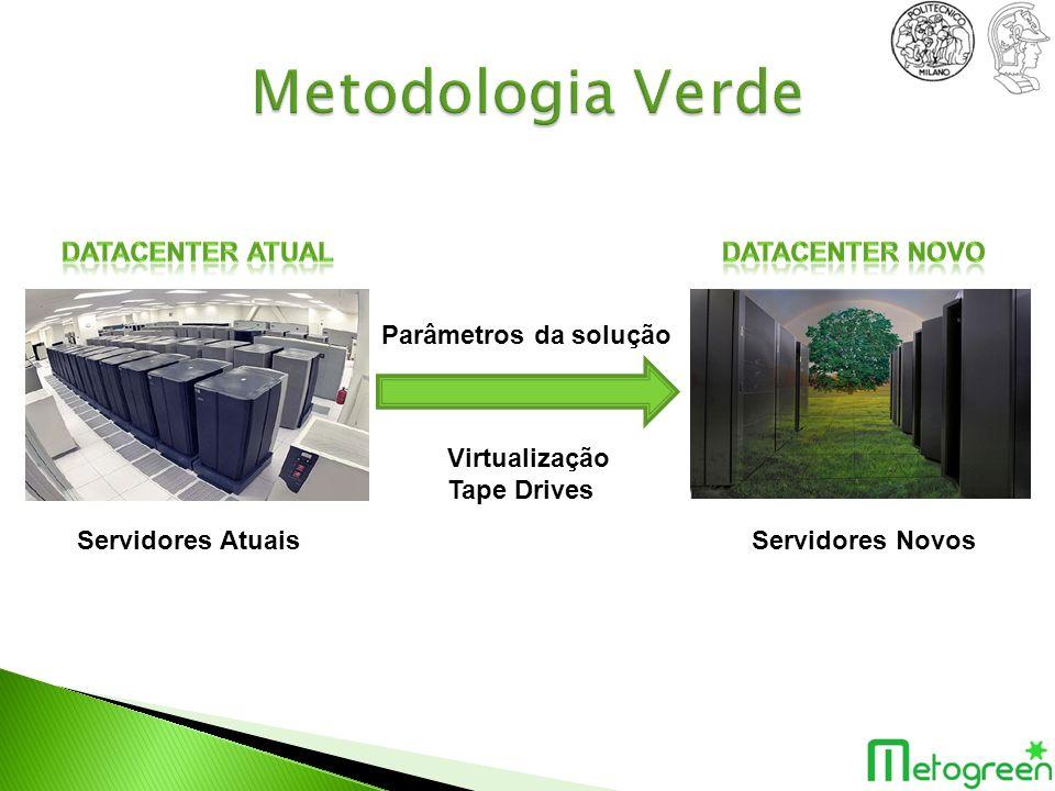 Servidores AtuaisServidores Novos Virtualização Tape Drives Parâmetros da solução