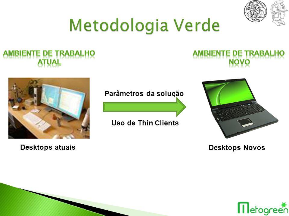 Desktops atuais Desktops Novos Uso de Thin Clients Parâmetros da solução