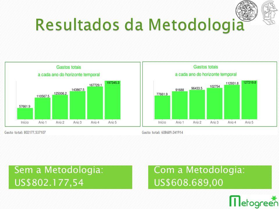 Sem a Metodologia: US$802.177,54 Com a Metodologia: US$608.689,00