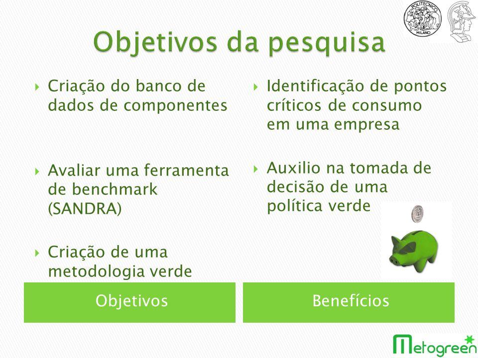 ObjetivosBenefícios Criação do banco de dados de componentes Avaliar uma ferramenta de benchmark (SANDRA) Criação de uma metodologia verde Identificaç