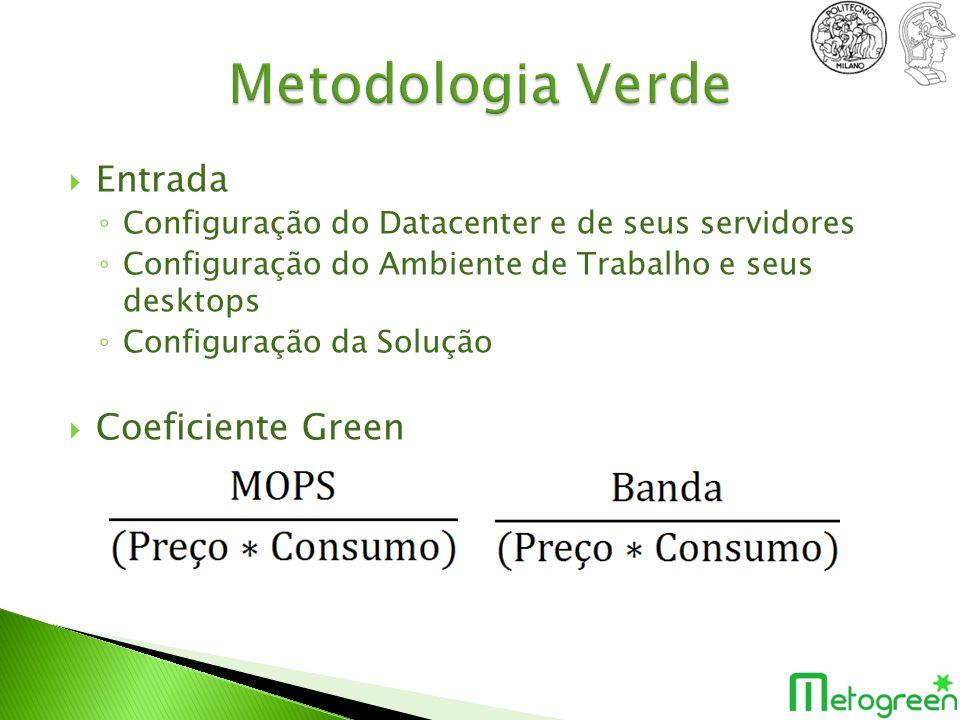 Entrada Configuração do Datacenter e de seus servidores Configuração do Ambiente de Trabalho e seus desktops Configuração da Solução Coeficiente Green