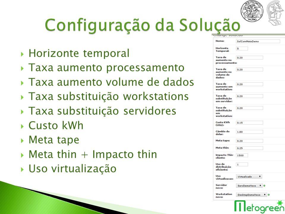 Horizonte temporal Taxa aumento processamento Taxa aumento volume de dados Taxa substituição workstations Taxa substituição servidores Custo kWh Meta tape Meta thin + Impacto thin Uso virtualização