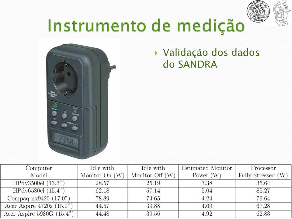 Validação dos dados do SANDRA