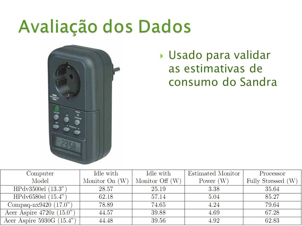 Usado para validar as estimativas de consumo do Sandra