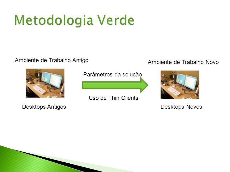 Ambiente de Trabalho Antigo Ambiente de Trabalho Novo Desktops AntigosDesktops Novos Uso de Thin Clients Parâmetros da solução