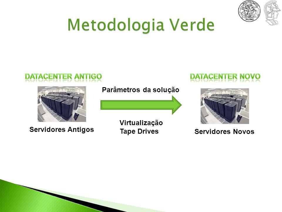 Servidores Antigos Servidores Novos Virtualização Tape Drives Parâmetros da solução