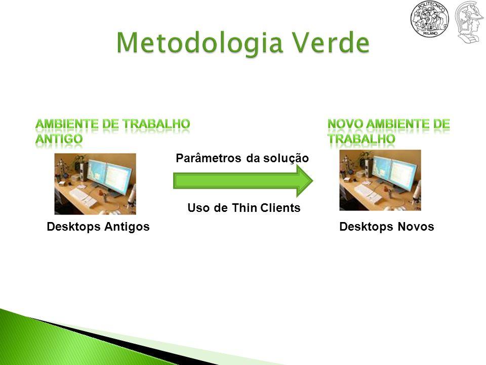 Desktops AntigosDesktops Novos Uso de Thin Clients Parâmetros da solução