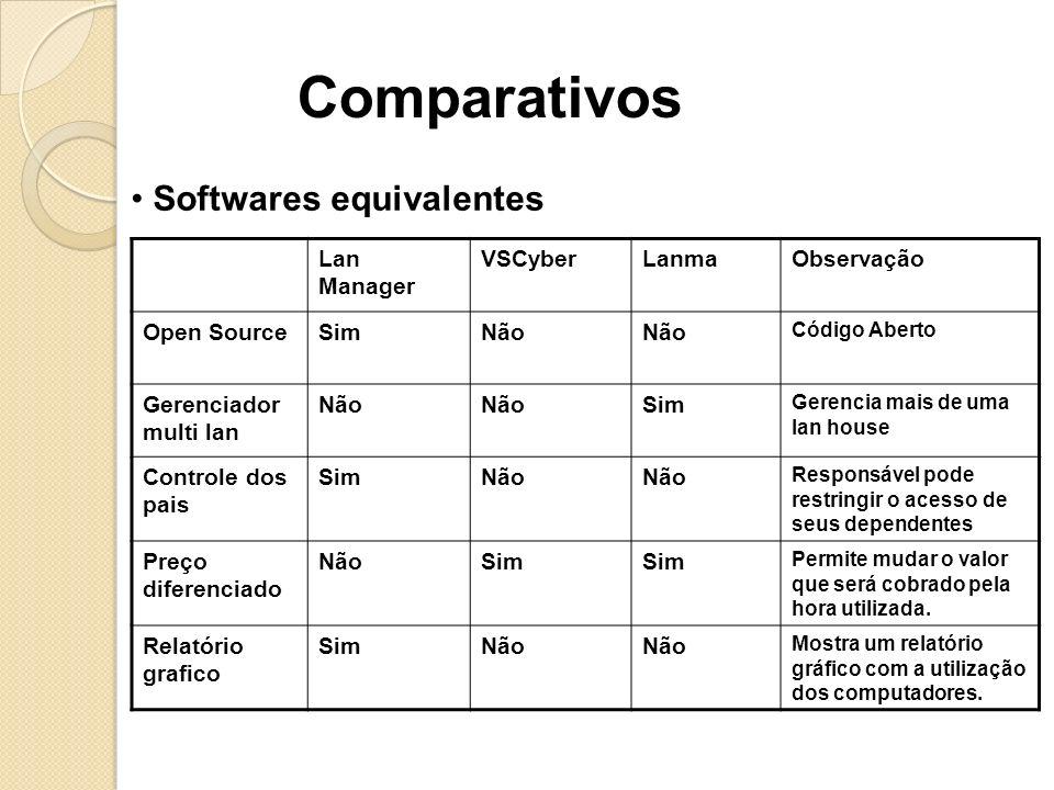 Comparativos Softwares equivalentes Lan Manager VSCyberLanmaObservação Open SourceSimNão Código Aberto Gerenciador multi lan Não Sim Gerencia mais de